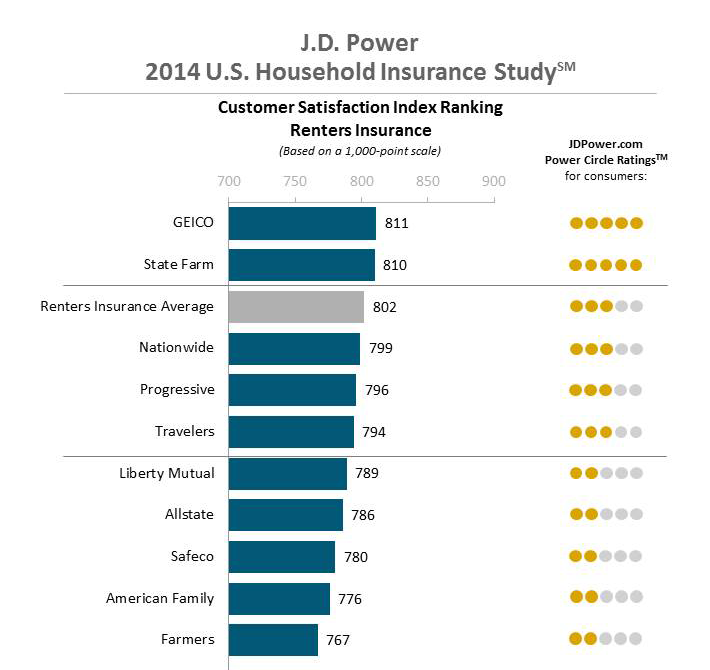 2014-farmers-Insurance-rating